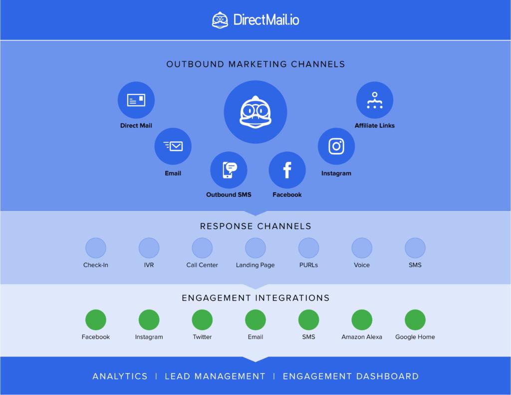 omnichannel marketing options in the DirectMail.io platform.